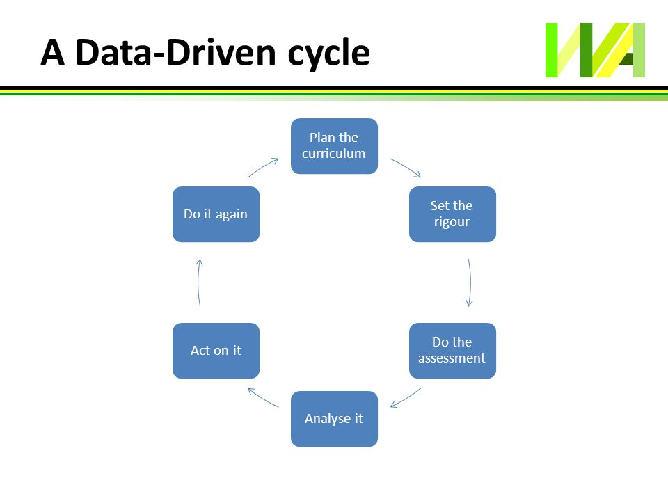 A Data-Driven cycle Plan the curriculum Set the rigour Do the assessment Analyse itAct on itDo it again