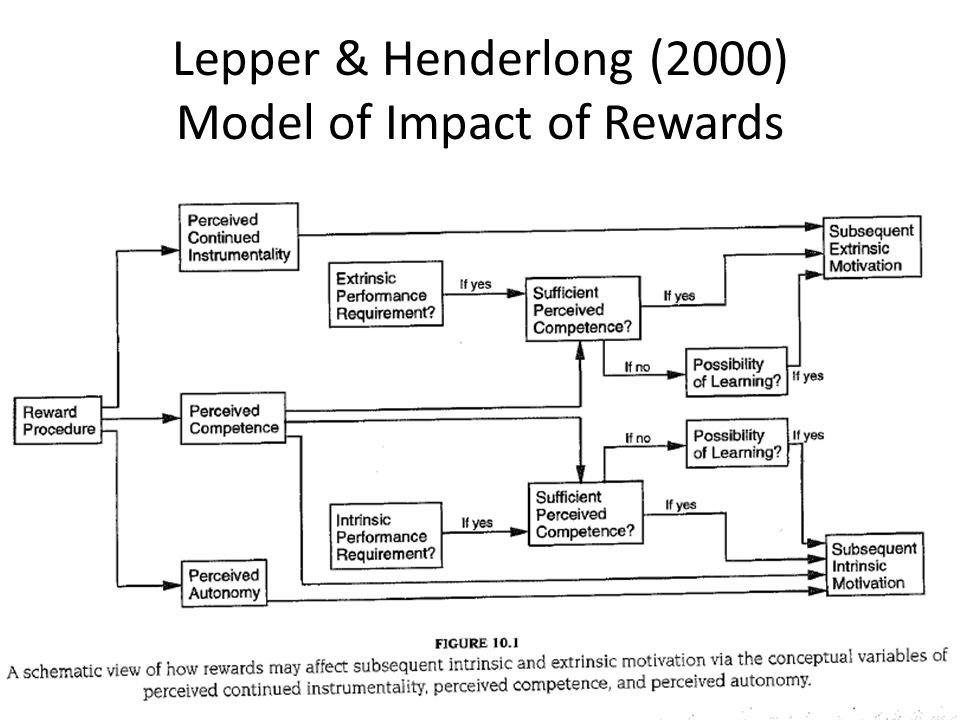 Lepper & Henderlong (2000) Model of Impact of Rewards