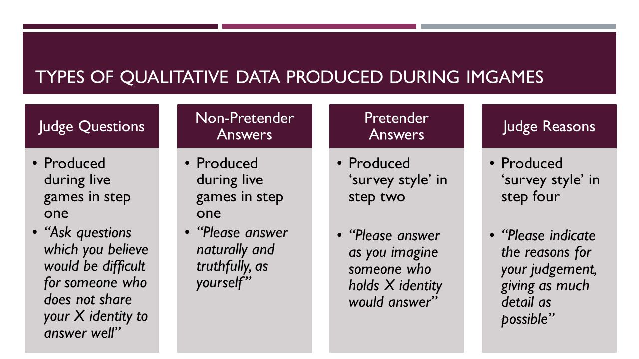 TYPES OF QUALITATIVE DATA PRODUCED DURING IMGAMES Judge Questions Produced during live games in step one Ask questions which you believe would be difficult for someone who does not share your X identity to answer well Non-Pretender Answers Produced during live games in step one Please answer naturally and truthfully, as yourself Pretender Answers Produced 'survey style' in step two Please answer as you imagine someone who holds X identity would answer Judge Reasons Produced 'survey style' in step four Please indicate the reasons for your judgement, giving as much detail as possible