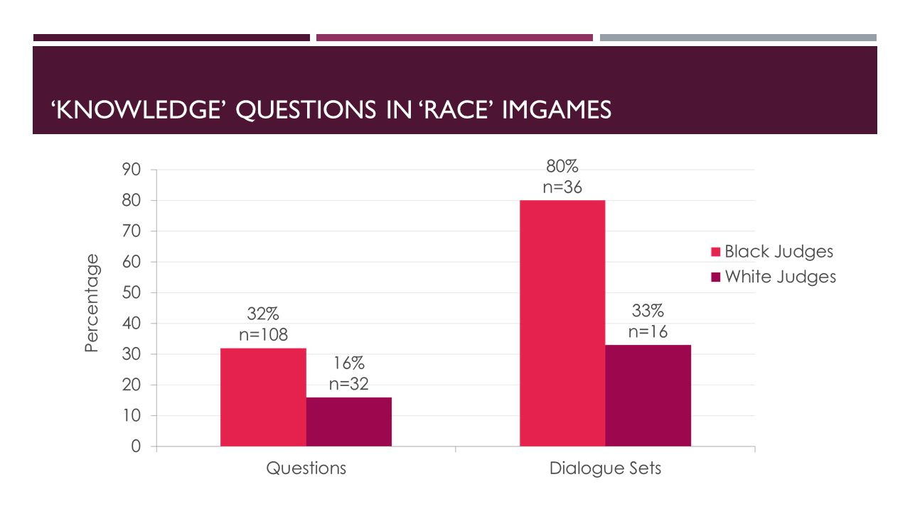 'KNOWLEDGE' QUESTIONS IN 'RACE' IMGAMES