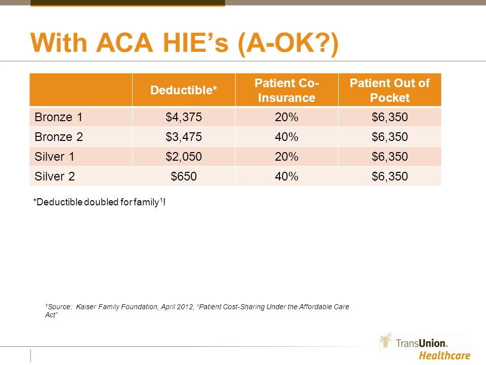 With ACA HIE's (A-OK ) Deductible* Patient Co- Insurance Patient Out of Pocket Bronze 1$4,375 20%$6,350 Bronze 2$3,475 40%$6,350 Silver 1$2,050 20%$6,350 Silver 2$650 40%$6,350 1 Source: Kaiser Family Foundation, April 2012, Patient Cost-Sharing Under the Affordable Care Act *Deductible doubled for family 1 !