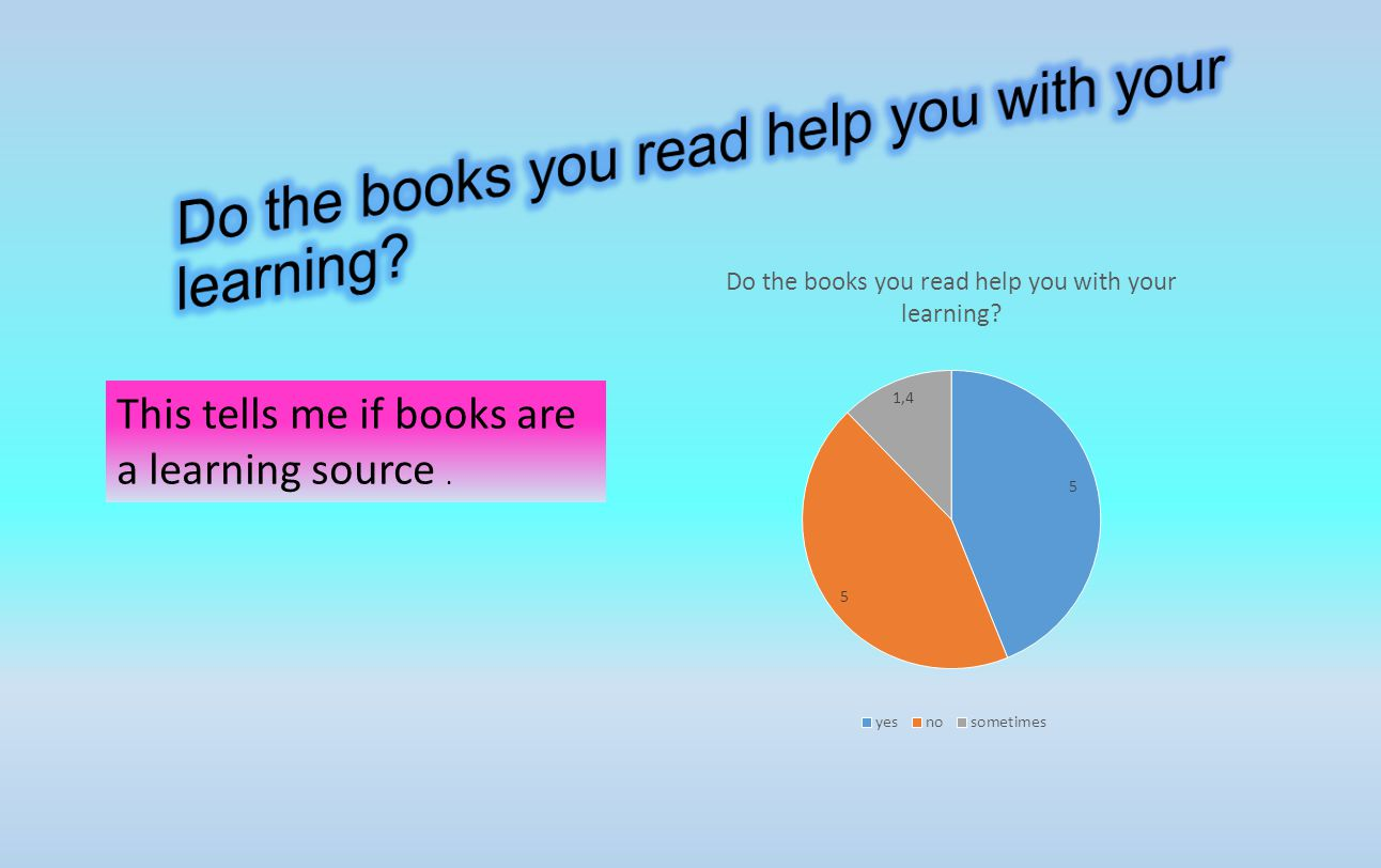 This tells me if books are a learning source.