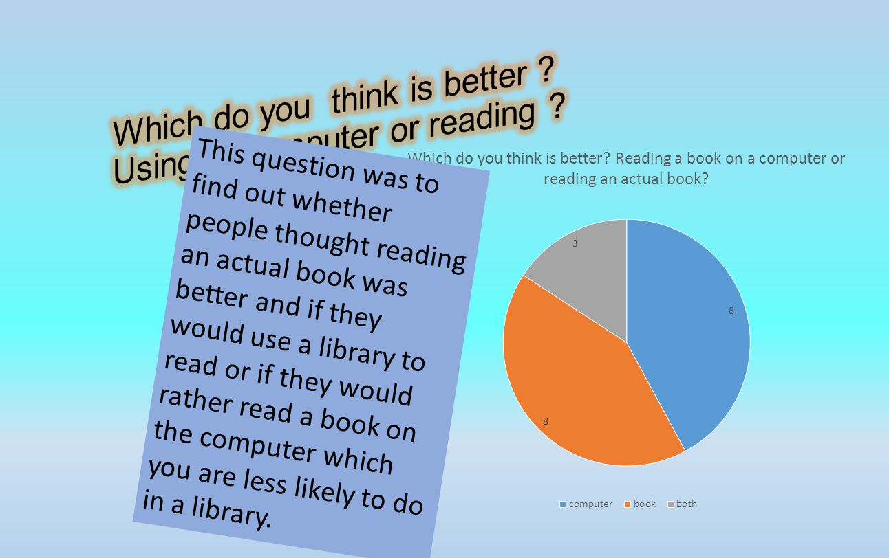 This question was to find out whether people thought reading an actual book was better and if they would use a library to read or if they would rather read a book on the computer which you are less likely to do in a library.