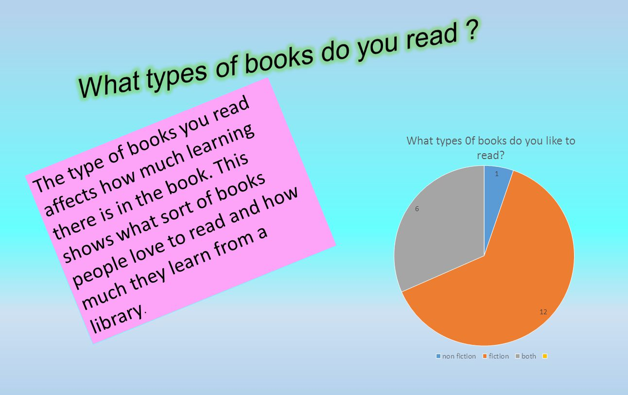 The type of books you read affects how much learning there is in the book.