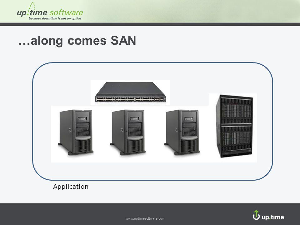 www.uptimesoftware.com …along comes SAN Application