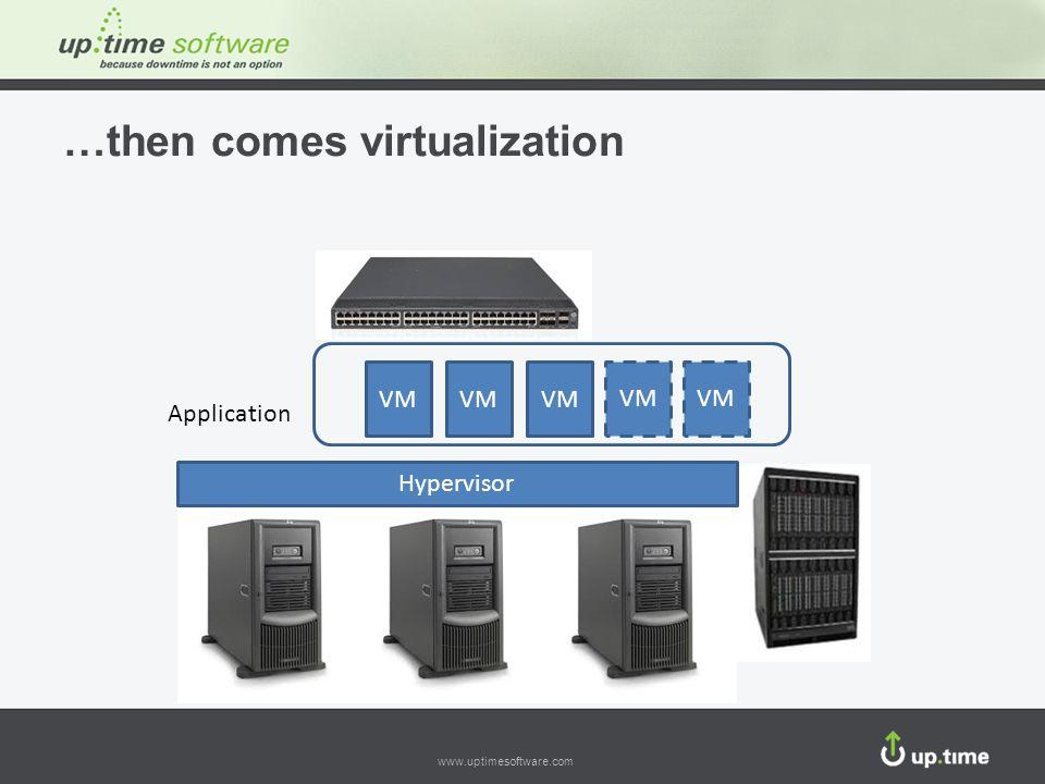 www.uptimesoftware.com …then comes virtualization Application VM Hypervisor VM