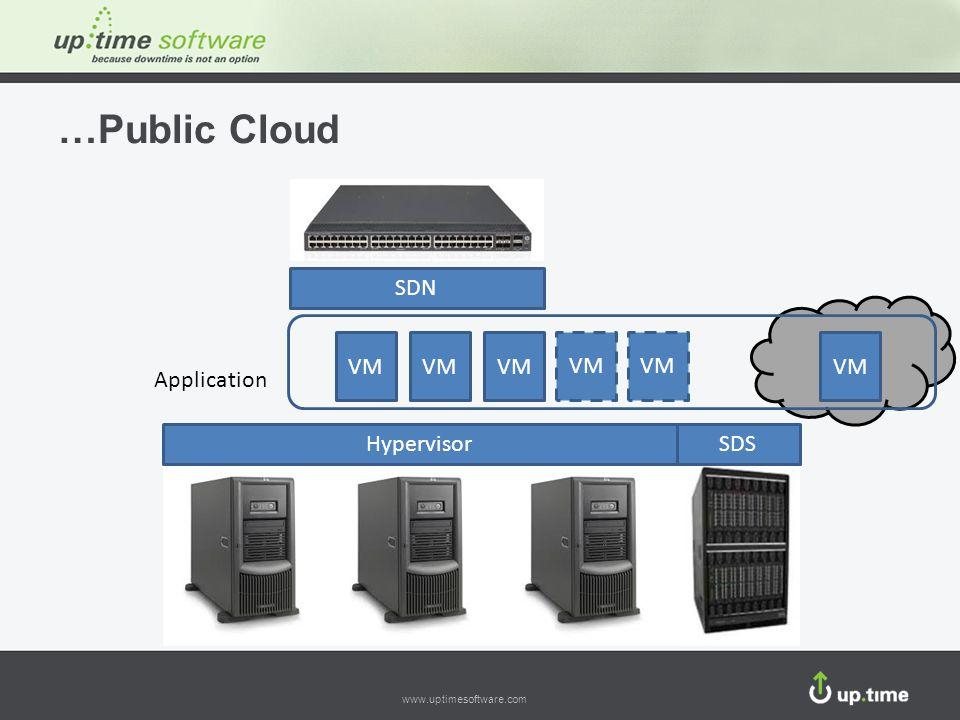 www.uptimesoftware.com …Public Cloud Application VM HypervisorSDS SDN VM