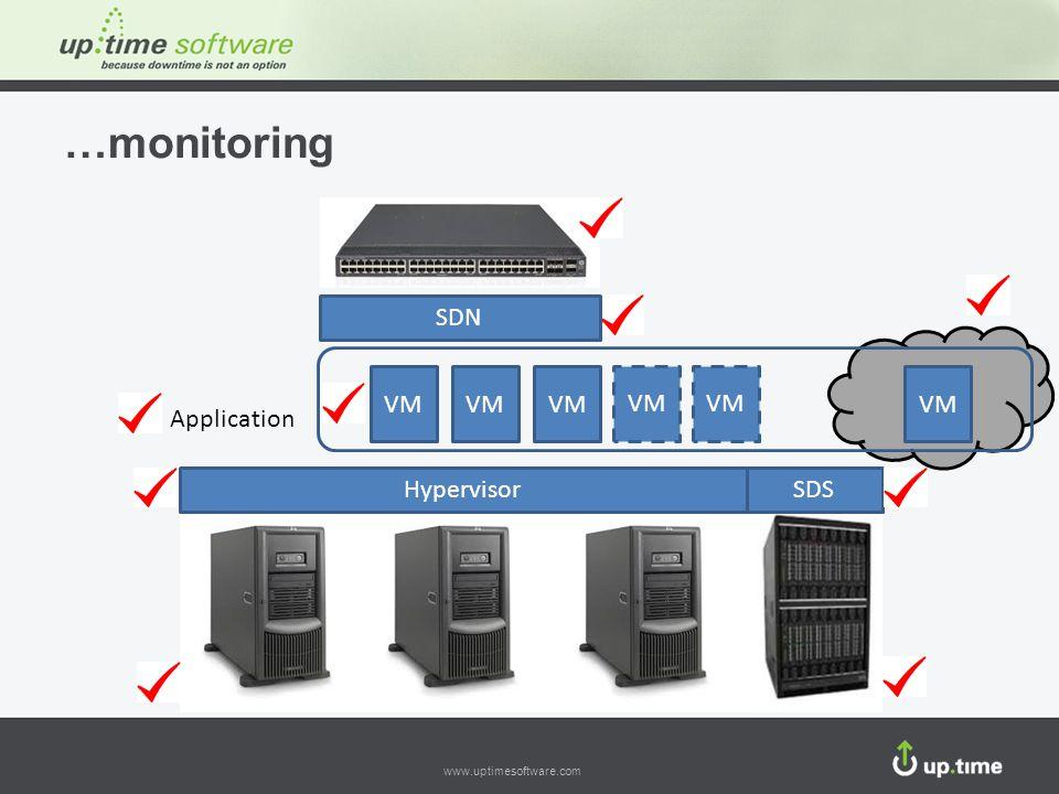 www.uptimesoftware.com …monitoring Application VM HypervisorSDS SDN VM