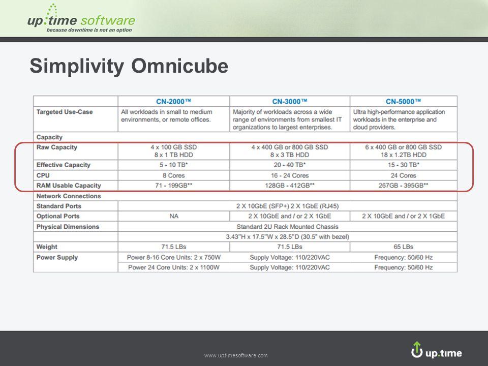 www.uptimesoftware.com Simplivity Omnicube