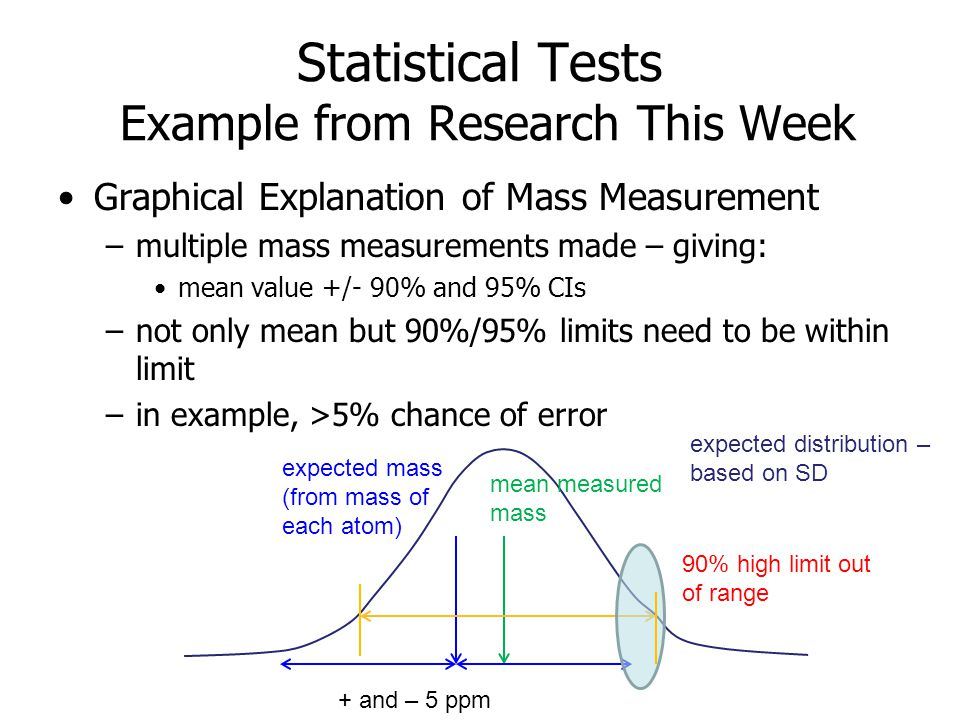 Statistical Tests Example from Research This Week Graphical Explanation of Mass Measurement –multiple mass measurements made – giving: mean value +/-