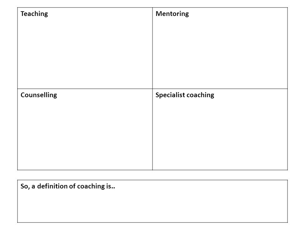 TeachingMentoring CounsellingSpecialist coaching So, a definition of coaching is..
