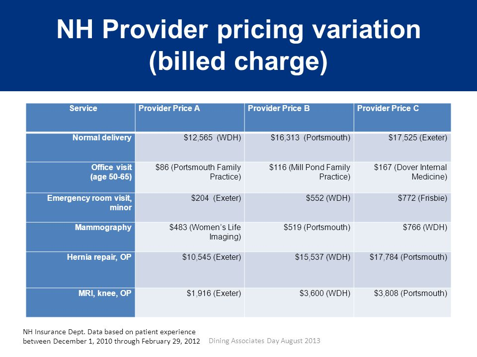 NH Provider pricing variation (billed charge) ServiceProvider Price AProvider Price BProvider Price C Normal delivery$12,565 (WDH)$16,313 (Portsmouth)$17,525 (Exeter) Office visit (age 50-65) $86 (Portsmouth Family Practice) $116 (Mill Pond Family Practice) $167 (Dover Internal Medicine) Emergency room visit, minor $204 (Exeter)$552 (WDH)$772 (Frisbie) Mammography$483 (Women's Life Imaging) $519 (Portsmouth)$766 (WDH) Hernia repair, OP$10,545 (Exeter)$15,537 (WDH)$17,784 (Portsmouth) MRI, knee, OP$1,916 (Exeter)$3,600 (WDH)$3,808 (Portsmouth) NH Insurance Dept.
