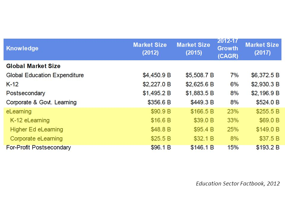 Education Sector Factbook, 2012