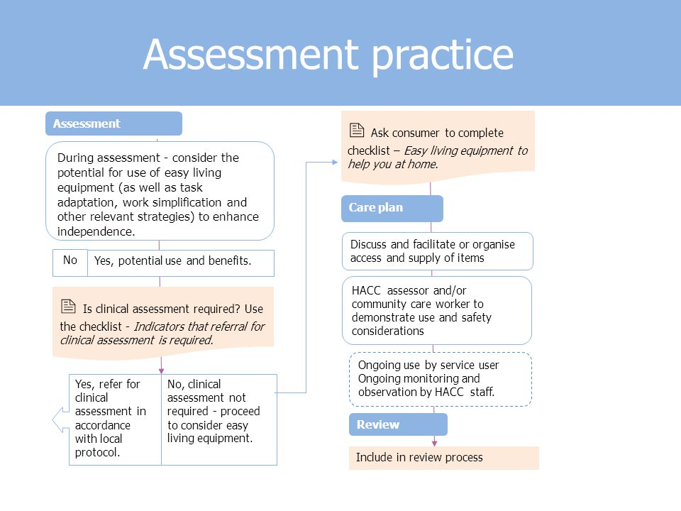 Assessment practice During assessment - consider the potential for use of easy living equipment (as well as task adaptation, work simplification and other relevant strategies) to enhance independence.