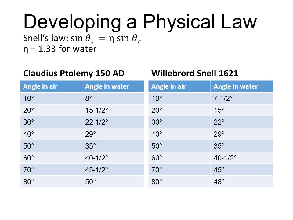 Claudius Ptolemy 150 AD Angle in airAngle in water 10°8° 20° 15 - 1/2° 30° 22 - 1/2° 40°29° 50°35° 60° 40 - 1/2° 70° 45 - 1/2° 80°50° Willebrord Snell 1621 Angle in airAngle in water 10° 7 - 1/2° 20°15° 30°22° 40°29° 50°35° 60° 40 - 1/2° 70°45° 80°48°
