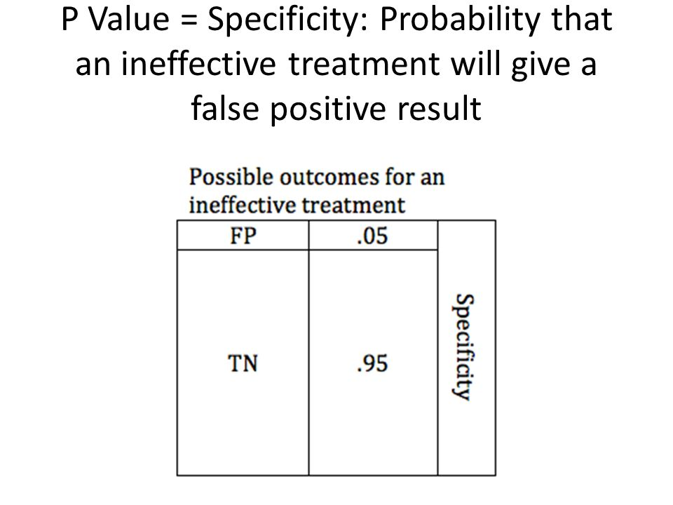 P Value = Specificity: Probability that an ineffective treatment will give a false positive result