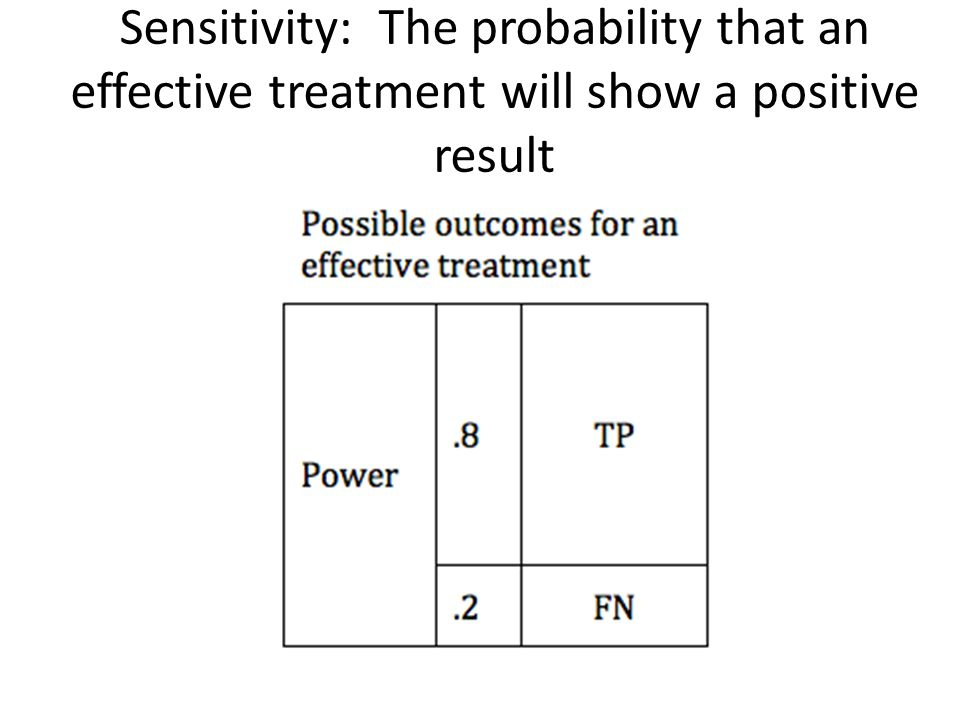 Sensitivity: The probability that an effective treatment will show a positive result