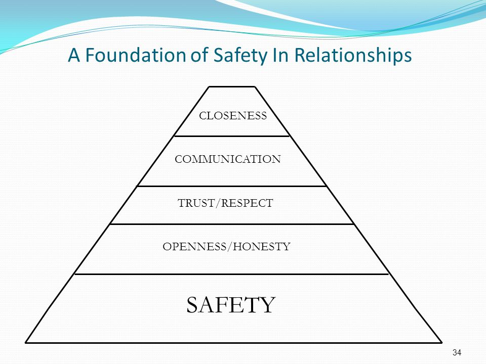 34 A Foundation of Safety In Relationships CLOSENESS COMMUNICATION TRUST/RESPECT OPENNESS/HONESTY SAFETY