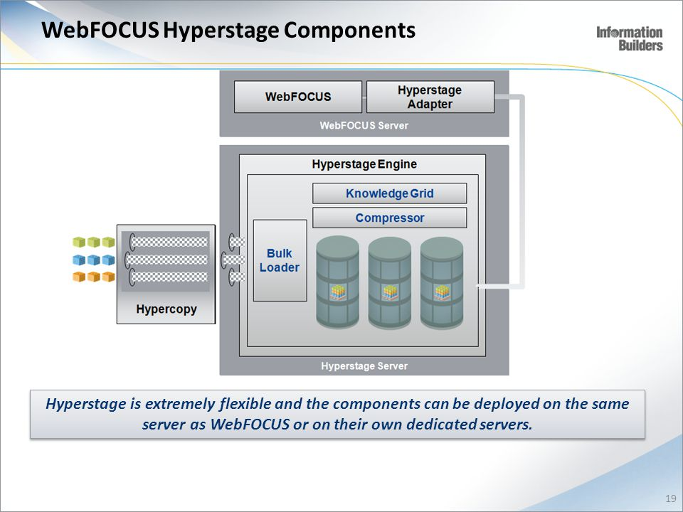WebFOCUS Hyperstage Components Hyperstage is extremely flexible and the components can be deployed on the same server as WebFOCUS or on their own dedicated servers.
