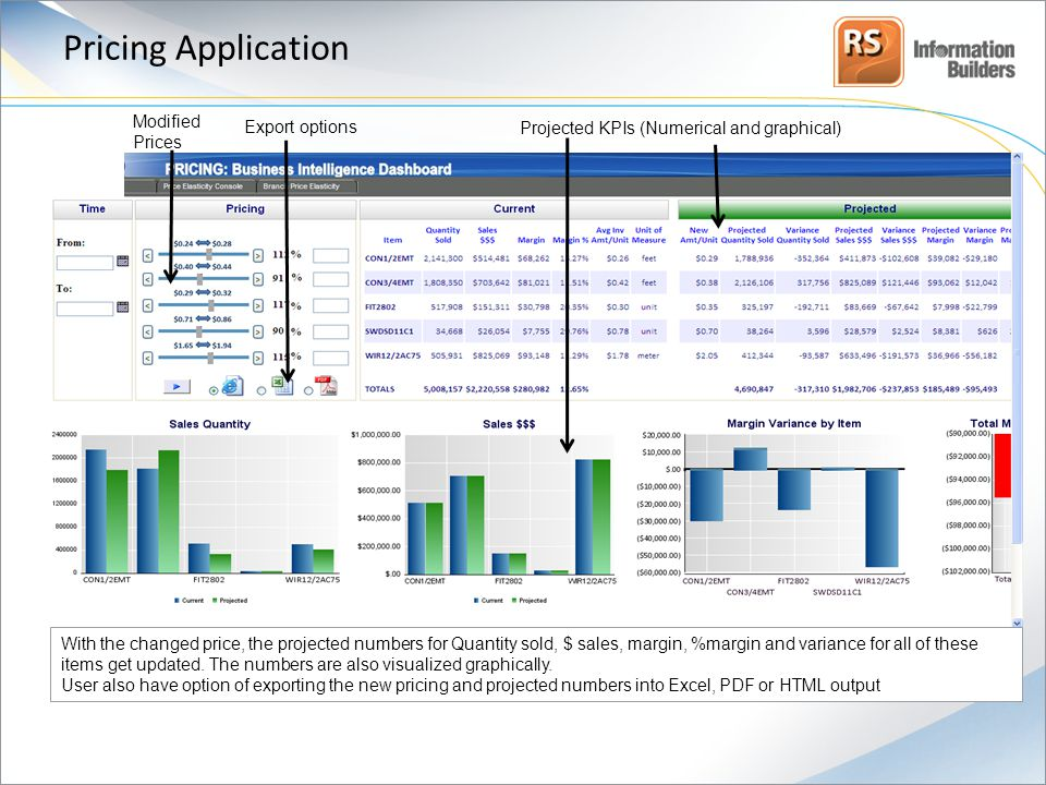 Pricing Application Projected KPIs (Numerical and graphical) Modified Prices Export options With the changed price, the projected numbers for Quantity sold, $ sales, margin, %margin and variance for all of these items get updated.