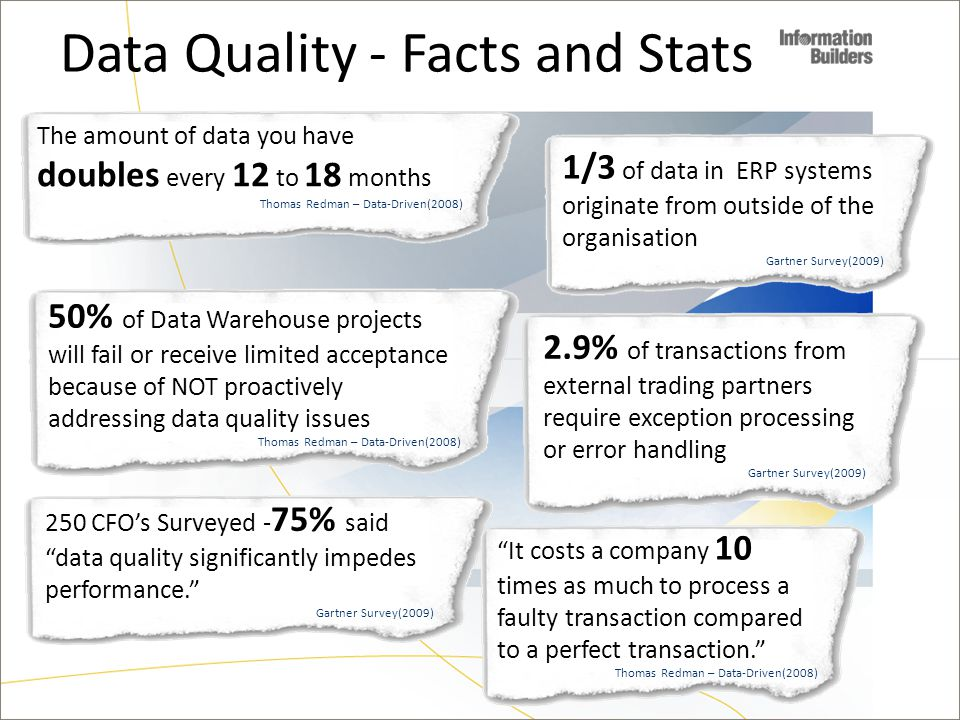 Data Quality - Facts and Stats 250 CFO's Surveyed - 75% said data quality significantly impedes performance. Gartner Survey(2009) 50% of Data Warehouse projects will fail or receive limited acceptance because of NOT proactively addressing data quality issues Thomas Redman – Data-Driven(2008) The amount of data you have doubles every 12 to 18 months Thomas Redman – Data-Driven(2008) 1/3 of data in ERP systems originate from outside of the organisation Gartner Survey(2009) 2.9% of transactions from external trading partners require exception processing or error handling Gartner Survey(2009) It costs a company 10 times as much to process a faulty transaction compared to a perfect transaction. Thomas Redman – Data-Driven(2008)