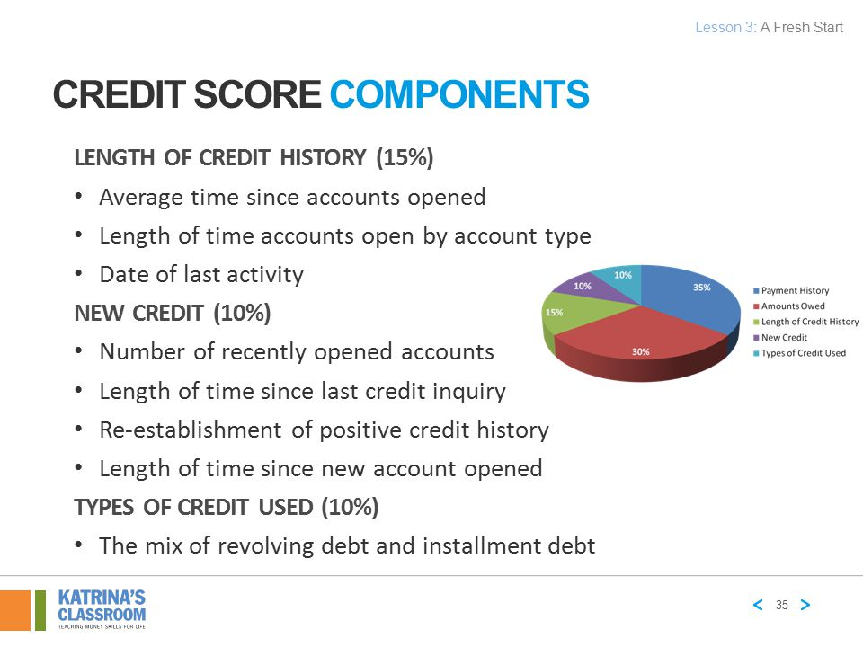 LENGTH OF CREDIT HISTORY (15%) Average time since accounts opened Length of time accounts open by account type Date of last activity NEW CREDIT (10%)