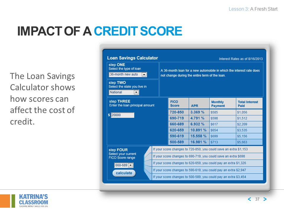 The Loan Savings Calculator shows how scores can affect the cost of credit. 37 IMPACT OF A CREDIT SCORE Lesson 3: A Fresh Start