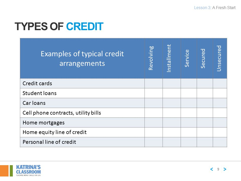 Examples of typical credit arrangements Revolving Installment Service Secured Unsecured Credit cards Student loans Car loans Cell phone contracts, uti