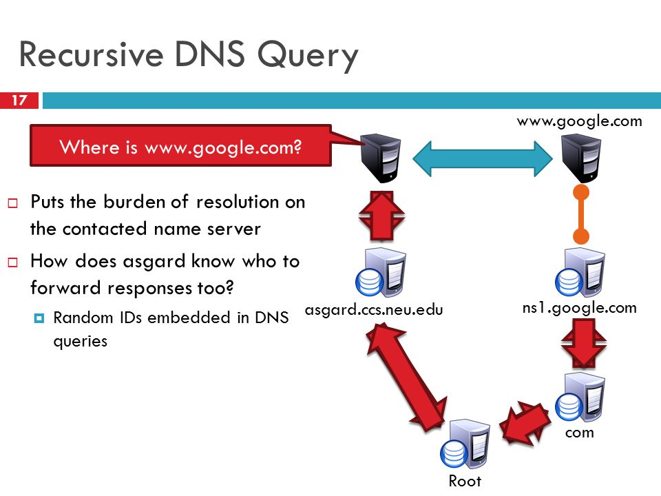 Recursive DNS Query 17  Puts the burden of resolution on the contacted name server  How does asgard know who to forward responses too.