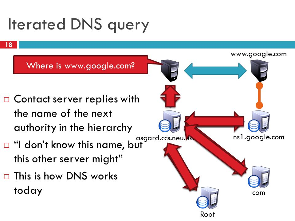 Iterated DNS query 18  Contact server replies with the name of the next authority in the hierarchy  I don't know this name, but this other server might  This is how DNS works today Root com ns1.google.com www.google.com asgard.ccs.neu.edu Where is www.google.com