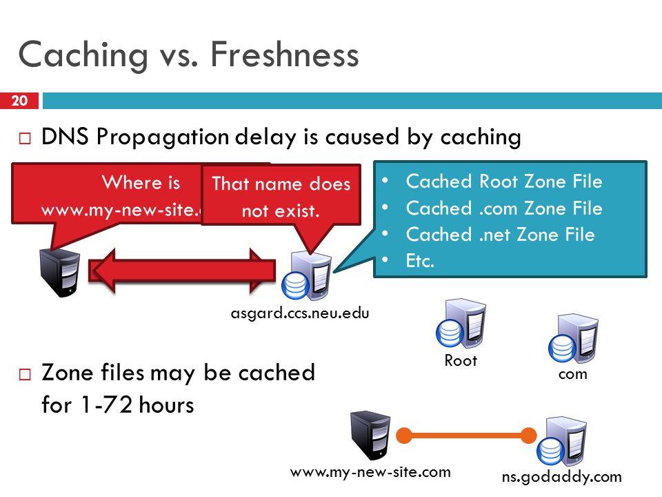 Caching vs.