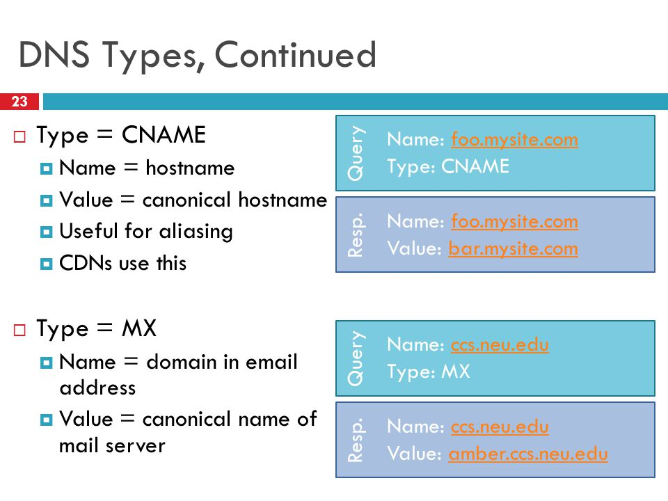DNS Types, Continued 23  Type = CNAME  Name = hostname  Value = canonical hostname  Useful for aliasing  CDNs use this  Type = MX  Name = domain in email address  Value = canonical name of mail server Query Name: foo.mysite.comfoo.mysite.com Type: CNAME Resp.