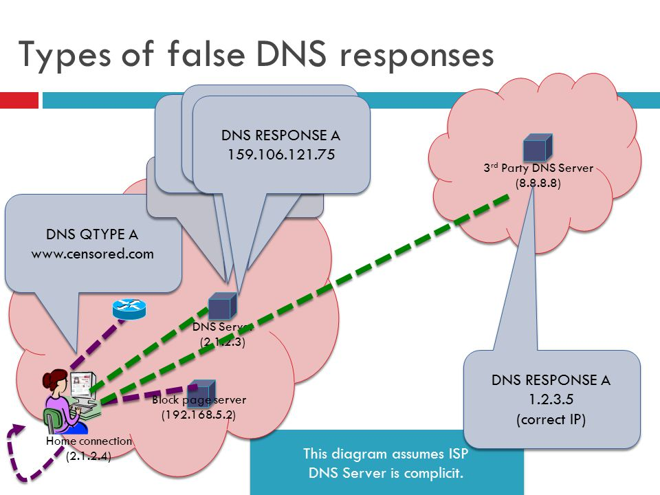 This diagram assumes ISP DNS Server is complicit. This diagram assumes ISP DNS Server is complicit.