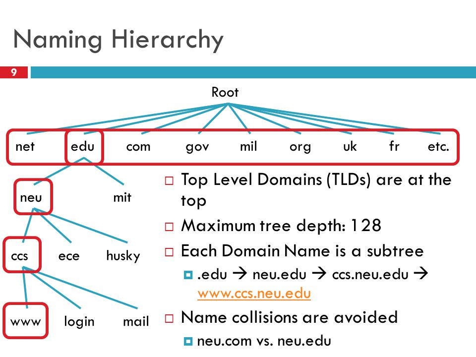 Naming Hierarchy 9  Top Level Domains (TLDs) are at the top  Maximum tree depth: 128  Each Domain Name is a subtree .edu  neu.edu  ccs.neu.edu  www.ccs.neu.edu www.ccs.neu.edu  Name collisions are avoided  neu.com vs.