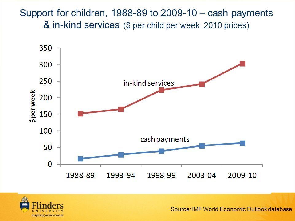 Support for children, 1988-89 to 2009-10 – cash payments & in-kind services ($ per child per week, 2010 prices) Source: IMF World Economic Outlook database