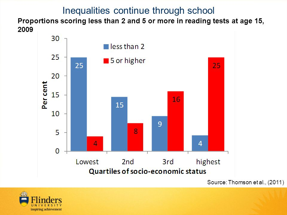 Inequalities continue through school Proportions scoring less than 2 and 5 or more in reading tests at age 15, 2009 Source: Thomson et al., (2011)