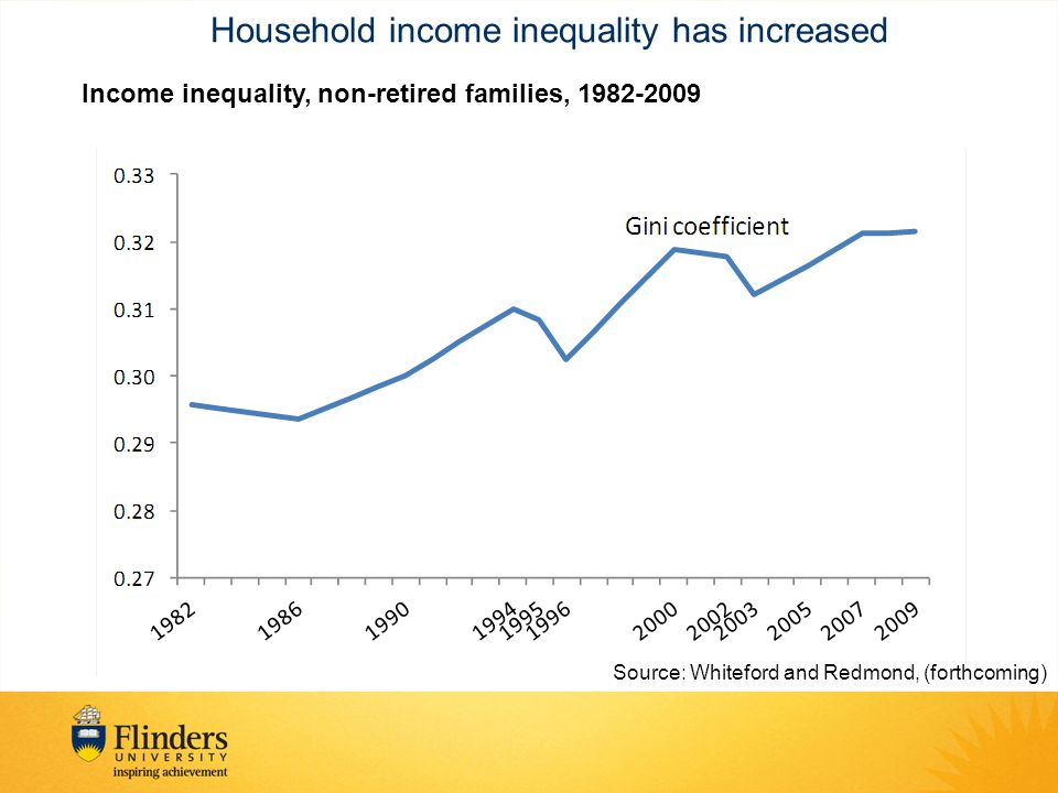 Household income inequality has increased Income inequality, non-retired families, 1982-2009 Source: Whiteford and Redmond, (forthcoming)