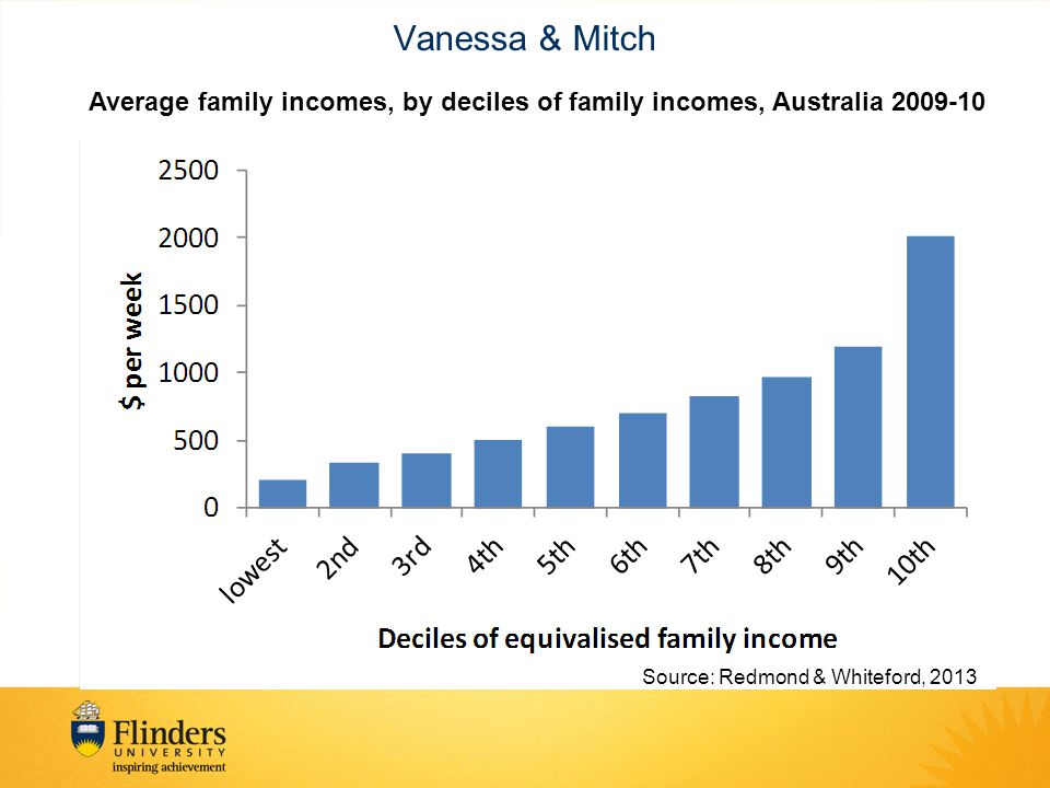 Vanessa & Mitch Average family incomes, by deciles of family incomes, Australia 2009-10 Source: Redmond & Whiteford, 2013