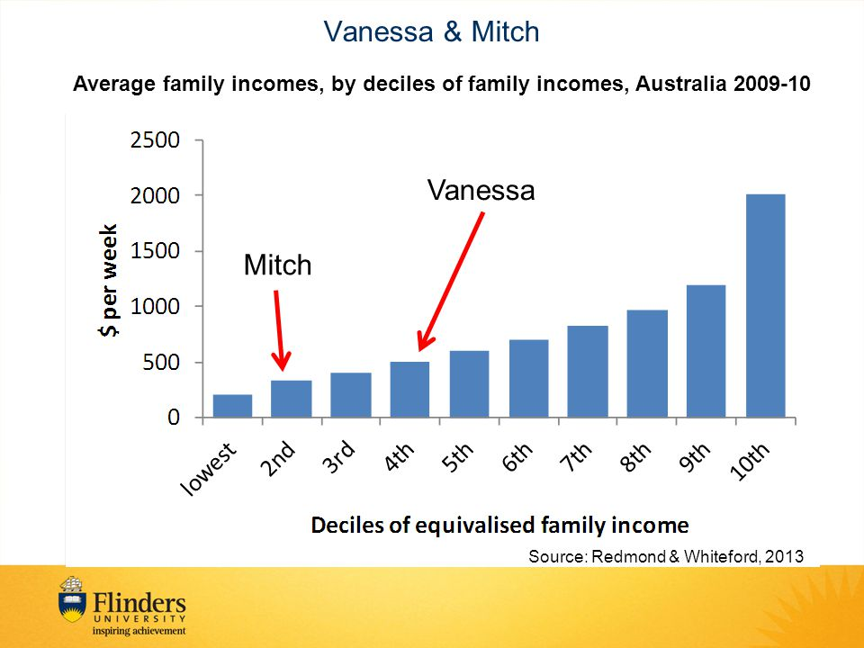 Vanessa & Mitch Average family incomes, by deciles of family incomes, Australia 2009-10 Mitch Vanessa Source: Redmond & Whiteford, 2013