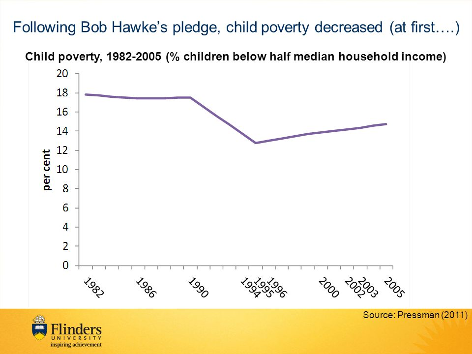 Following Bob Hawke's pledge, child poverty decreased (at first….) Source: Pressman (2011) Child poverty, 1982-2005 (% children below half median household income)
