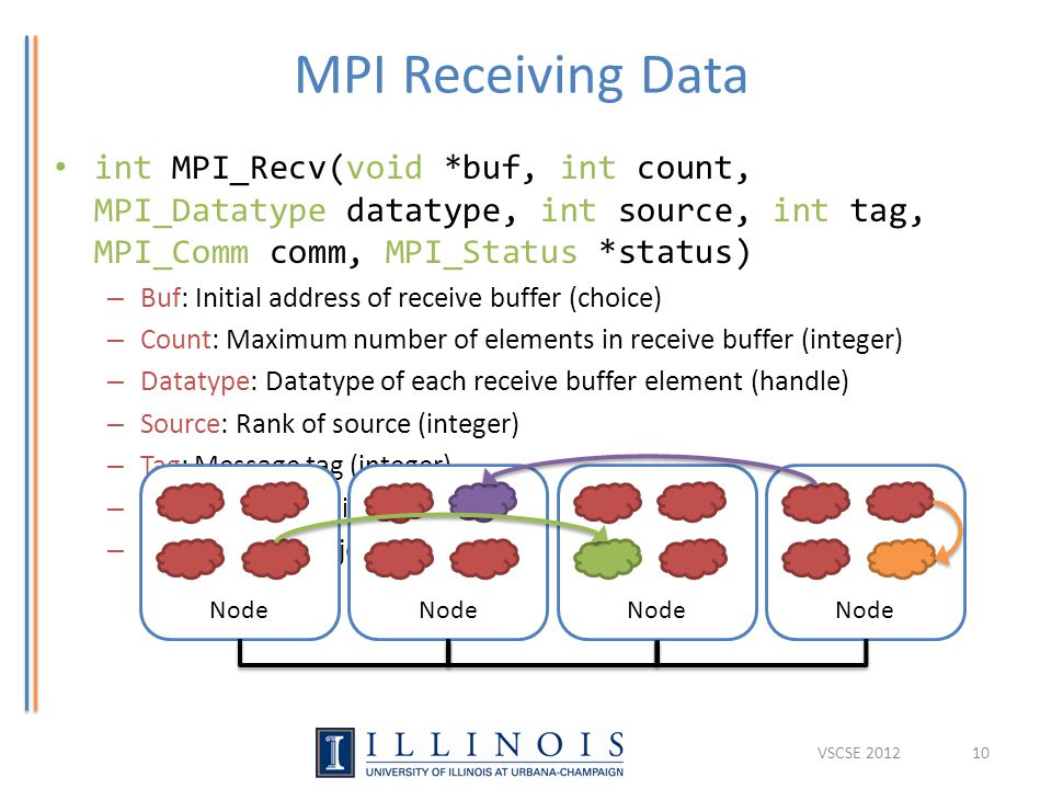 MPI Receiving Data int MPI_Recv(void *buf, int count, MPI_Datatype datatype, int source, int tag, MPI_Comm comm, MPI_Status *status) – Buf: Initial address of receive buffer (choice) – Count: Maximum number of elements in receive buffer (integer) – Datatype:Datatype of each receive buffer element (handle) – Source: Rank of source (integer) – Tag: Message tag (integer) – Comm: Communicator (handle) – Status: Status object (Status) 10 Node VSCSE 2012