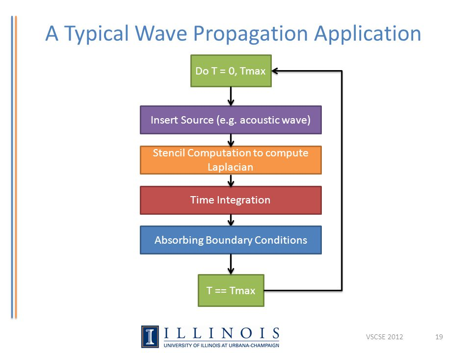 A Typical Wave Propagation Application VSCSE 201219 Insert Source (e.g.
