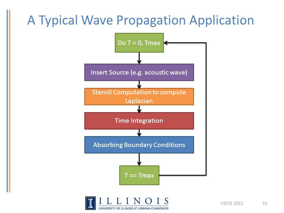 A Typical Wave Propagation Application VSCSE 201219 Insert Source (e.g. acoustic wave) Stencil Computation to compute Laplacian Time Integration T ==