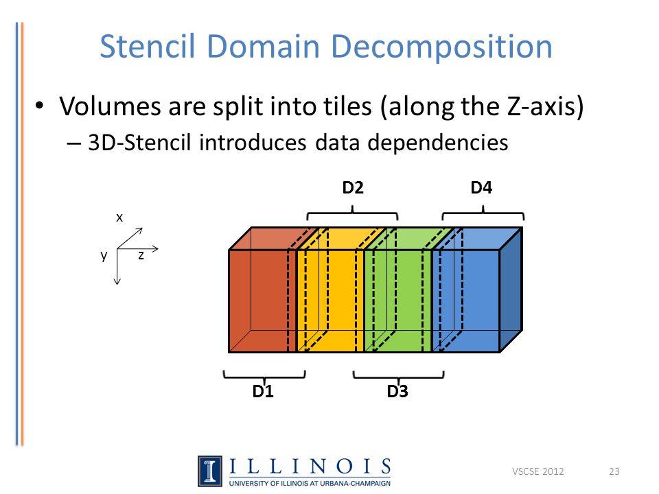 Stencil Domain Decomposition Volumes are split into tiles (along the Z-axis) – 3D-Stencil introduces data dependencies yz x D1 D2 D3 D4 23VSCSE 2012