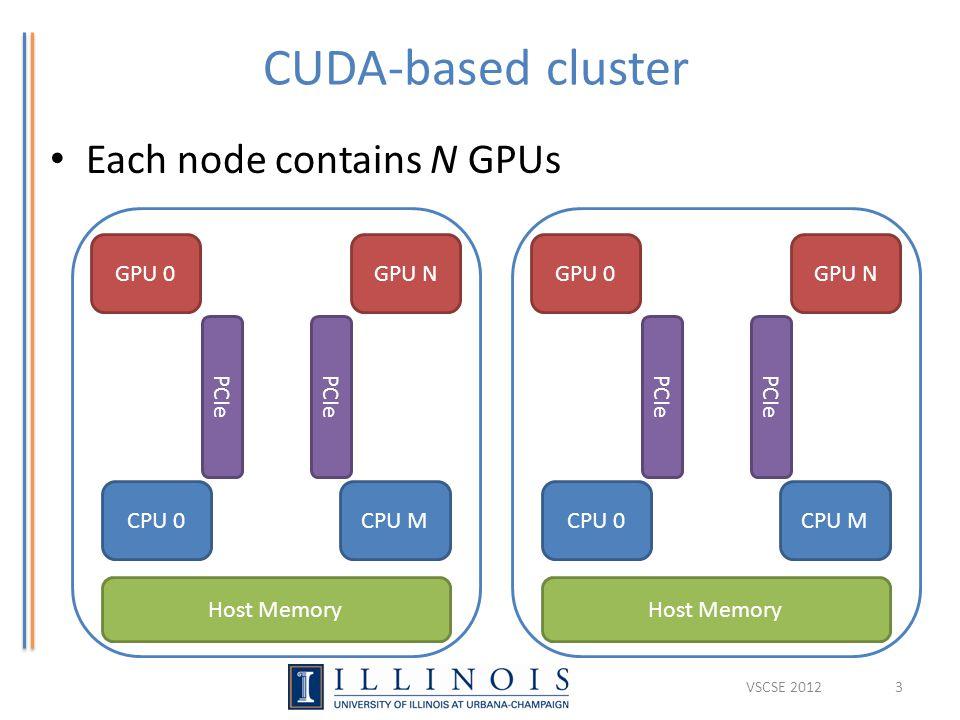 CUDA-based cluster Each node contains N GPUs … … GPU 0GPU N PCIe CPU 0 CPU M Host Memory … … GPU 0GPU N PCIe CPU 0 CPU M Host Memory 3VSCSE 2012