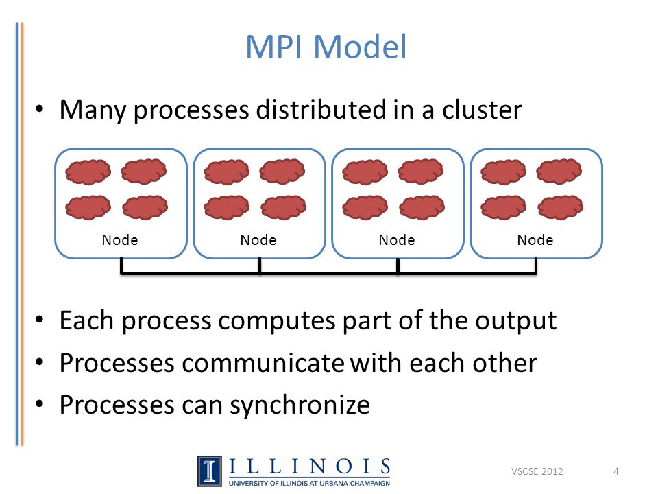 MPI Model Many processes distributed in a cluster Each process computes part of the output Processes communicate with each other Processes can synchronize VSCSE 20124 Node