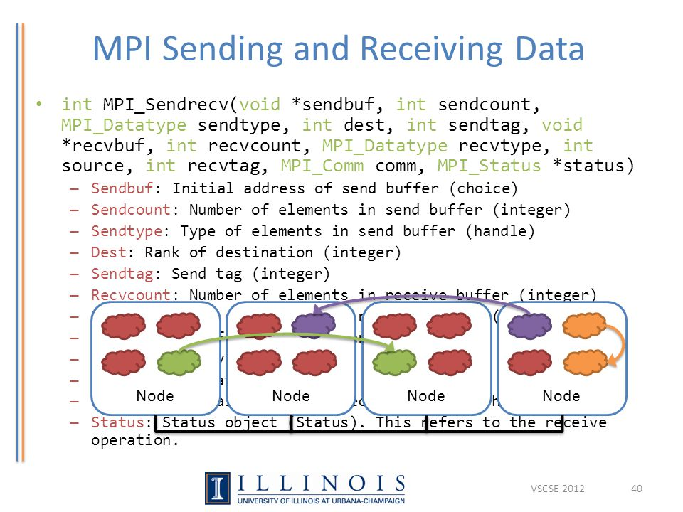 MPI Sending and Receiving Data int MPI_Sendrecv(void *sendbuf, int sendcount, MPI_Datatype sendtype, int dest, int sendtag, void *recvbuf, int recvcount, MPI_Datatype recvtype, int source, int recvtag, MPI_Comm comm, MPI_Status *status) – Sendbuf:Initial address of send buffer (choice) – Sendcount: Number of elements in send buffer (integer) – Sendtype: Type of elements in send buffer (handle) – Dest: Rank of destination (integer) – Sendtag: Send tag (integer) – Recvcount: Number of elements in receive buffer (integer) – Recvtype: Type of elements in receive buffer (handle) – Source: Rank of source (integer) – Recvtag: Receive tag (integer) – Comm: Communicator (handle) – Recvbuf: Initial address of receive buffer (choice) – Status: Status object (Status).
