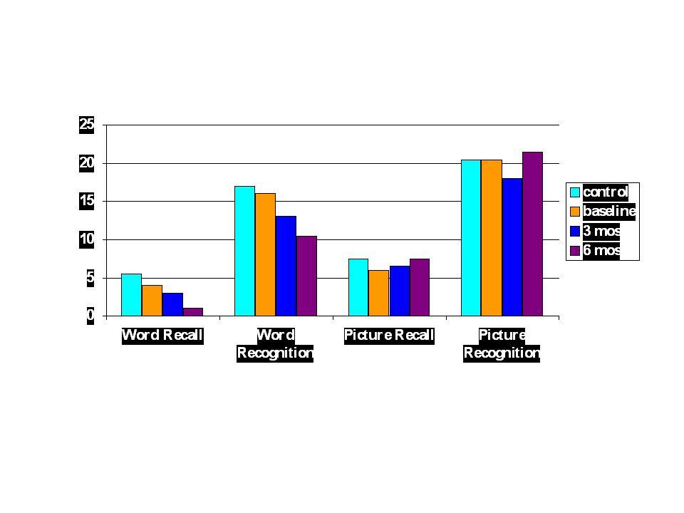 Longitudinal Memory Performance test number correct