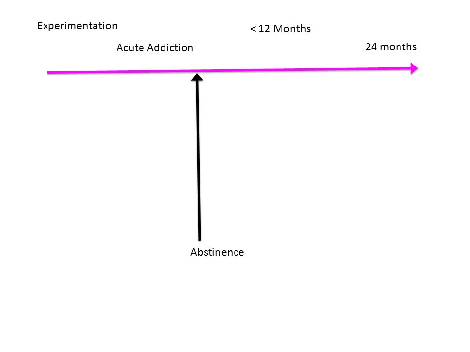 Experimentation Acute Addiction 24 months < 12 Months Abstinence