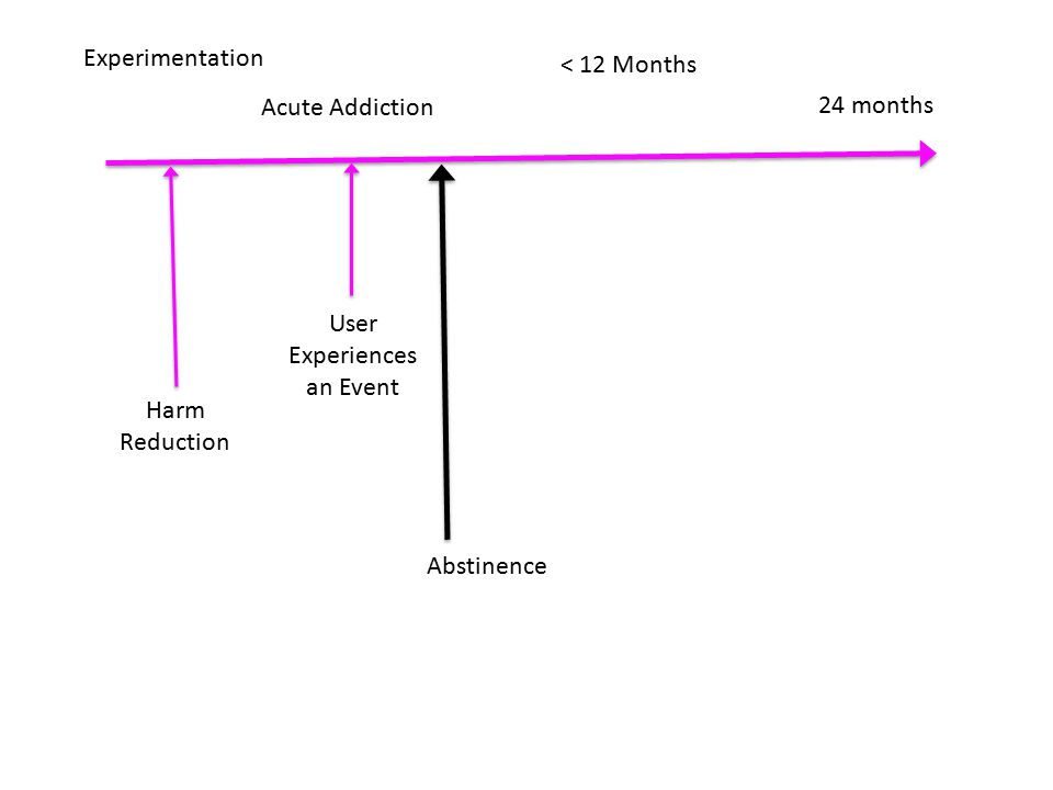 Experimentation Acute Addiction 24 months < 12 Months Abstinence Harm Reduction User Experiences an Event